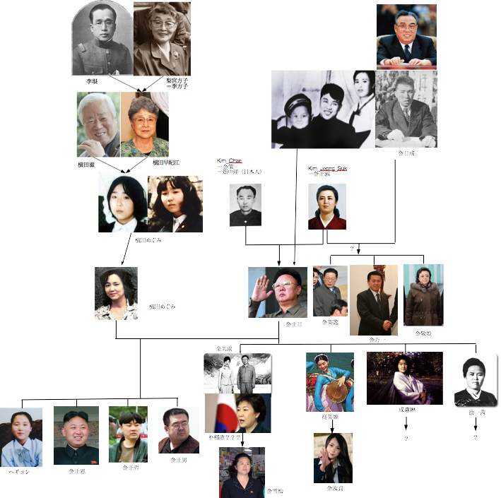 キムファミリー家系図