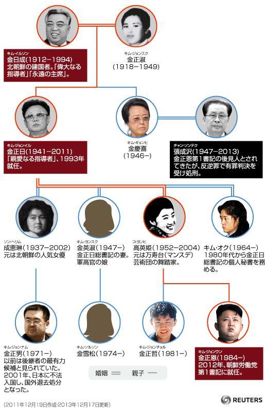 金正男家系図