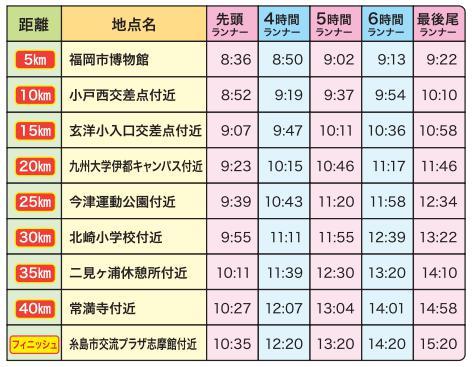 福岡マラソン通過時刻02