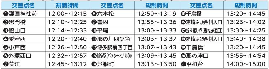 福岡国際マラソン2017交通規制02