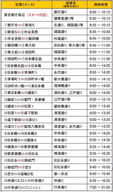 東京マラソン交通規制区間と時間