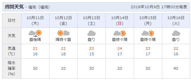 福岡10月週間天気予報01