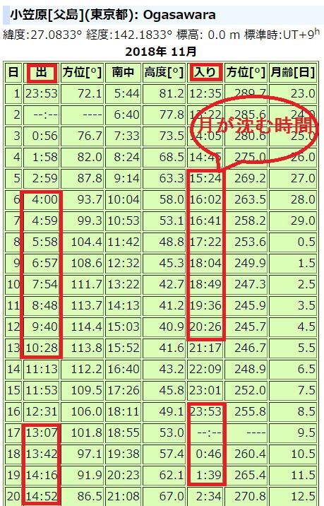 小笠原2018年11月の月の出入り時刻