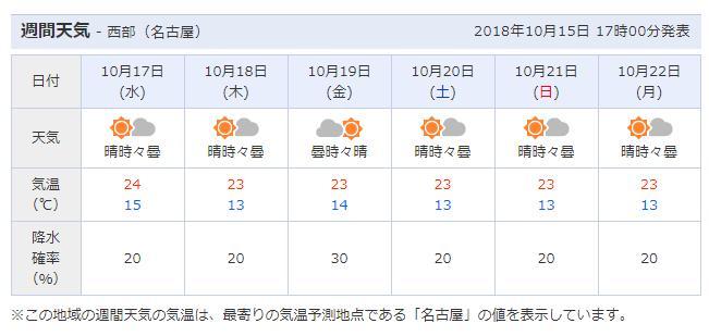 名古屋市中区天気予報
